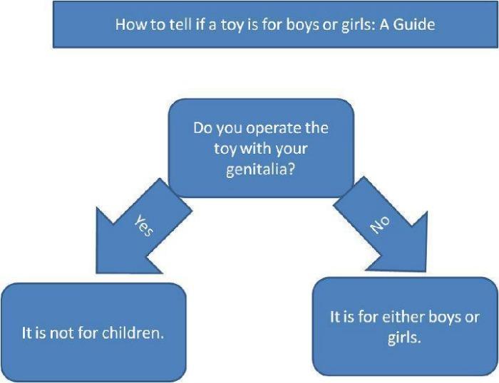 boy-vs-girl-toys