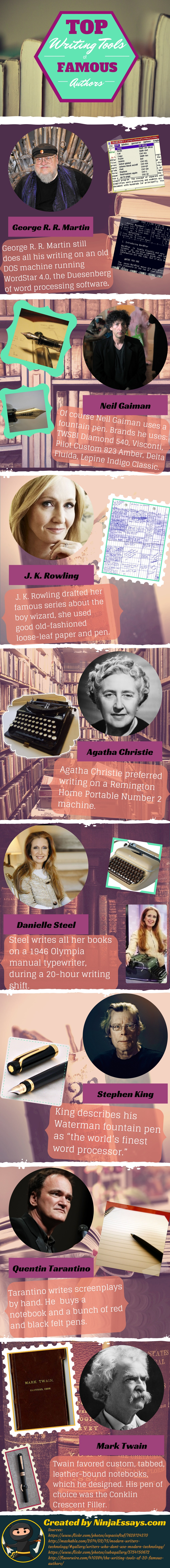 Top_Writing_Tools_of_Famous_Authors