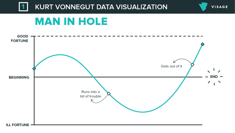 kurt-vonnegut-visage-charts-01-816x464
