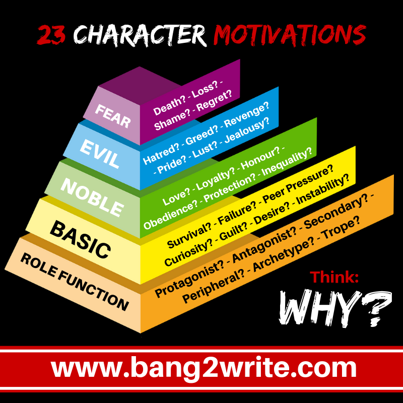 23 Powerful Examples Of Character Motivation Bang2write